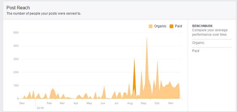Facebook growth marketing